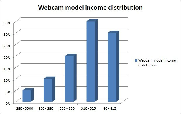 How much are webcam models are actually making