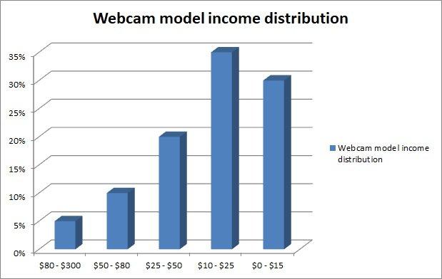 How Much do Cam Models Make
