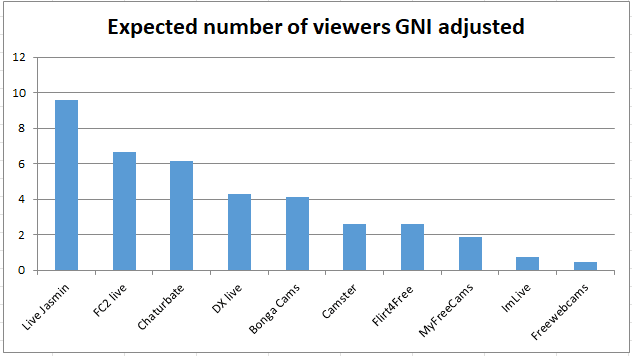 Best paying cam sites expected number of paid viewer GNI adjusted