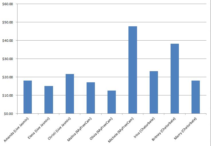 how much do cam girls make graph