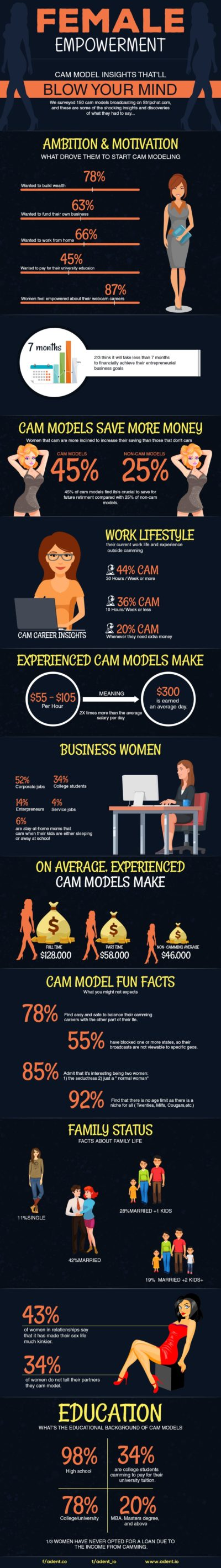 Female Empowerment — Cam Model Insights That'll Blow Your Mind