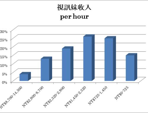 視訊聊天的薪水有多少?  – 分析直播主的真實數據