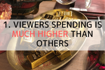 Viewers spending is much higher