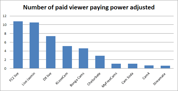 number of paid viewers GNI adjusted