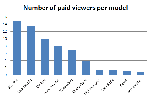 number of paid viewers per model