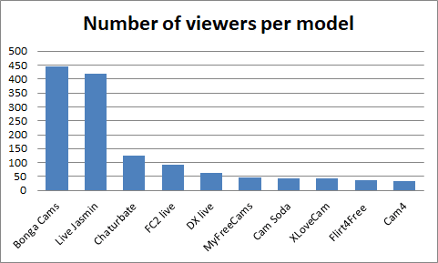 Number of viewers per model